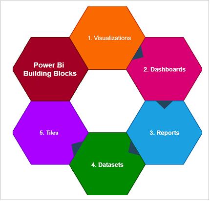 Building Blocks Power BI