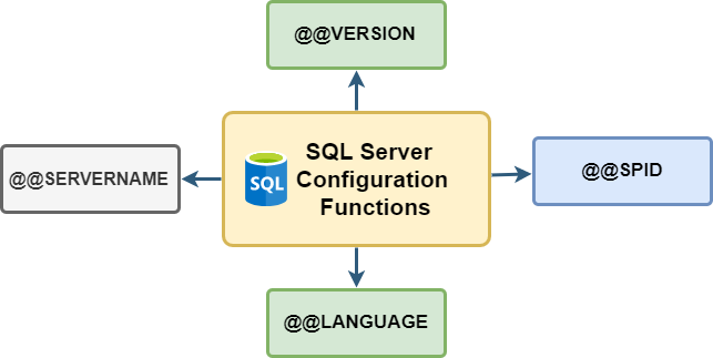 SQL Configuration functions