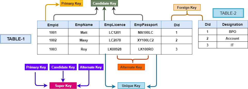 Types of SQL Keys