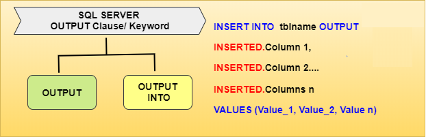 OUTPUT-Clause in SQL Server