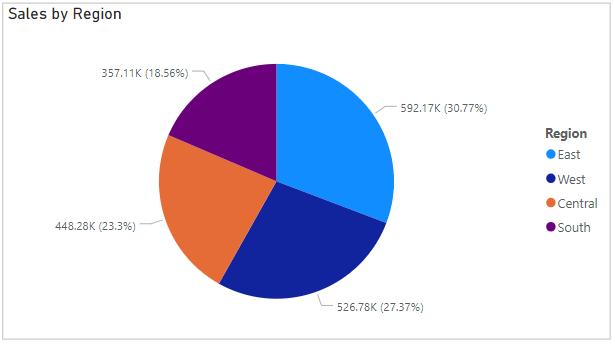 Power Bi Visual Pie Chart