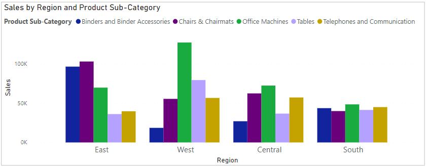 TOP 5 Sales region wise