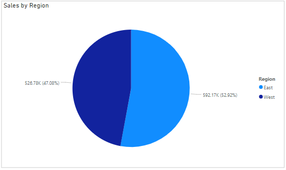 TOP N with Pie Chart