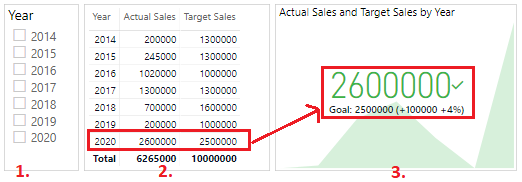 KPI in Power BI - 2