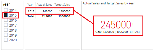 KPI in Power BI - 3