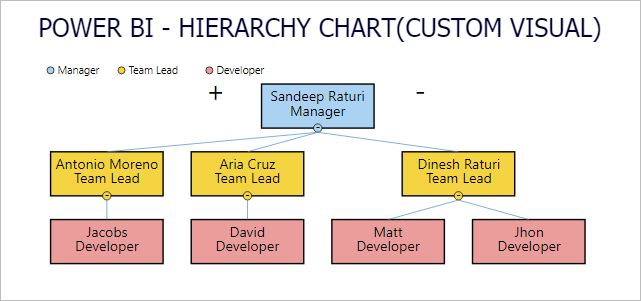 Hierarchy Chart Custom Visual
