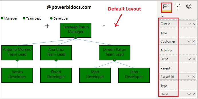 Hierarchy Chart Power BI