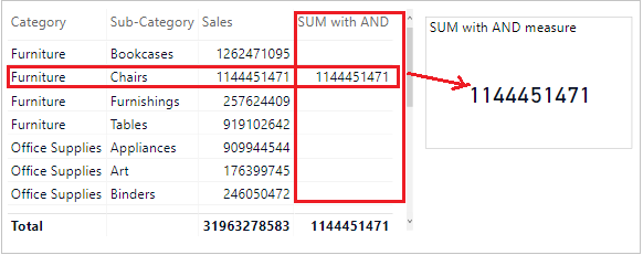 SUM with AND function