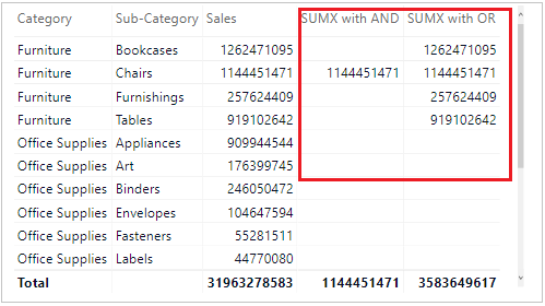 SUMX with AND-OR function