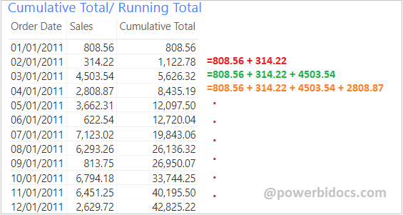 Cumulative Total in Power BI