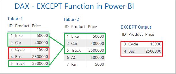 EXCEPT-DAX Output