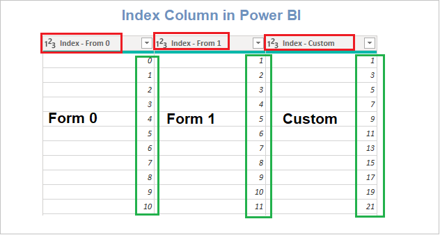Index column in Power BI example