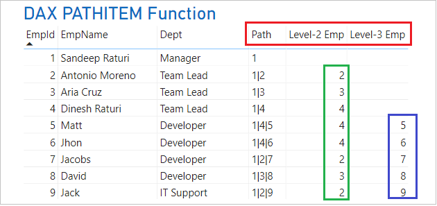 PATHITEM DAX Function in Power BI