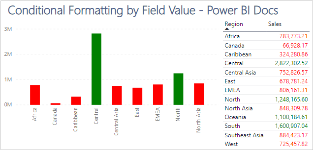 Power BI Conditional Formatting Field Value