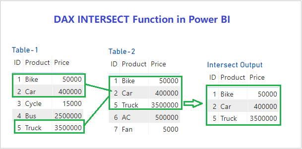 Power BI INTERSECT DAX Function