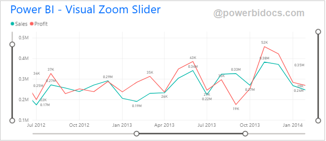 Visual Zoom Slider Power BI