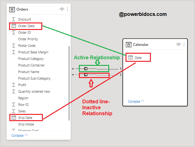 Active Inactive Relationship
