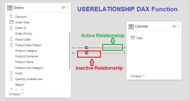 Userrelationship-DAX