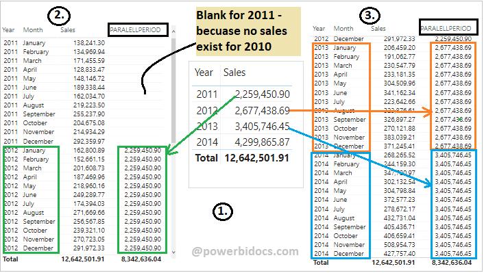 Paralellperiod Dax example in Power BI