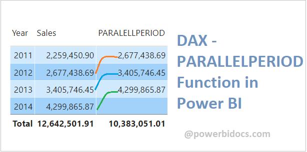 Parallelperiod dax-power bi
