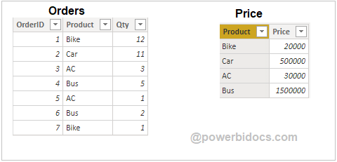 Sample datasets in Power BI