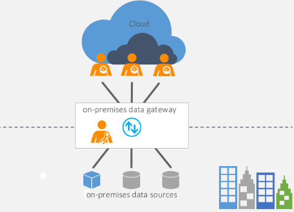 on-premises-data-gateway