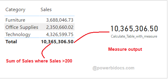 Calculatetable measure ouput