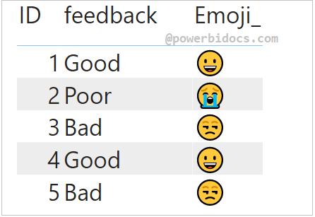 Symbols in Power BI